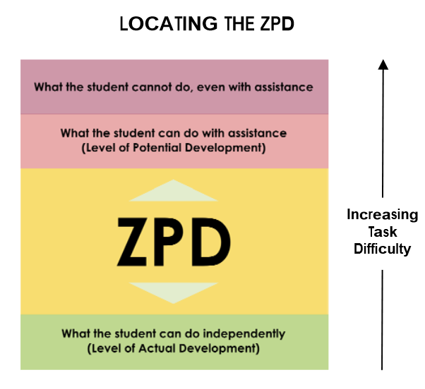Zone Of Proximal Development Vygotsky Learning Conference